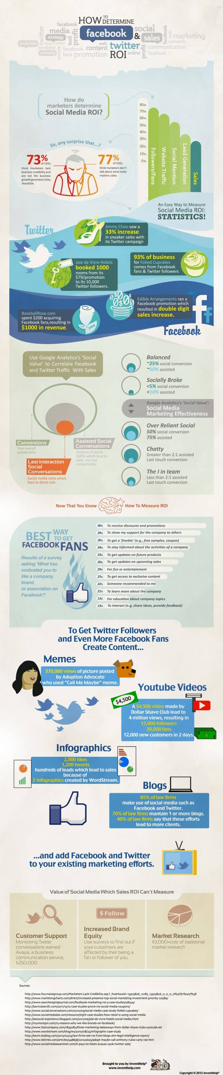 measure social media roi - inforgraphic